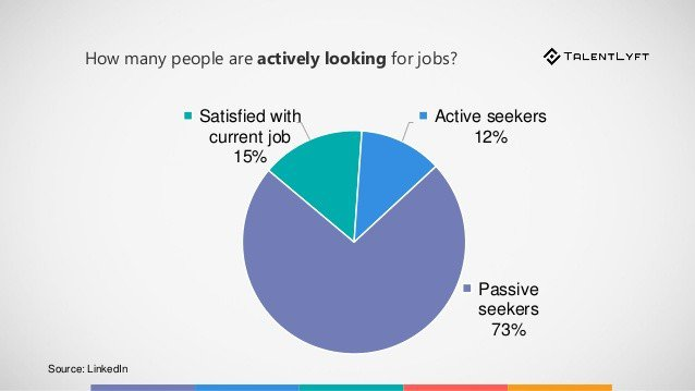 people actively looking for jobs