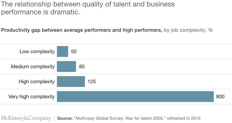 talent vs business performance