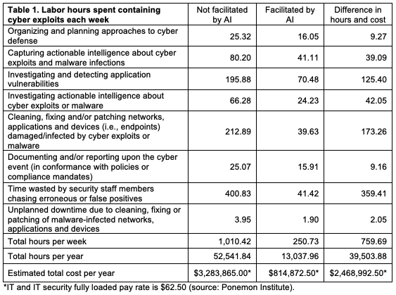 AI cybersecurity staffing research
