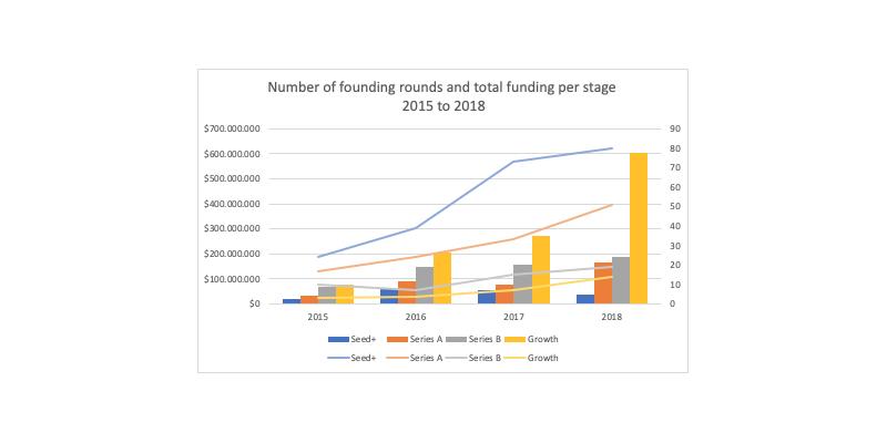 AfCFTA startups impact graph