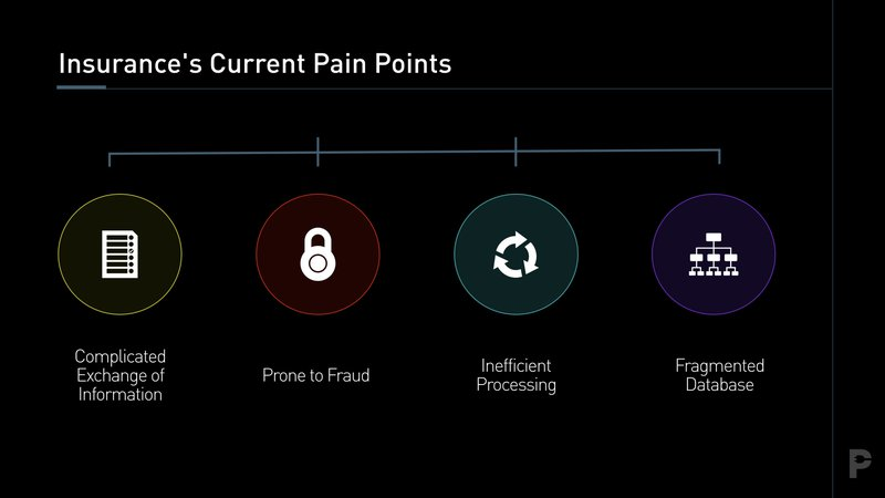 Blockchain Insurance Pain Points