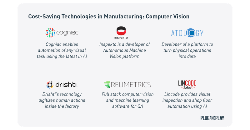 Cost-Saving Technologies in Manufacturing - Computer Vision