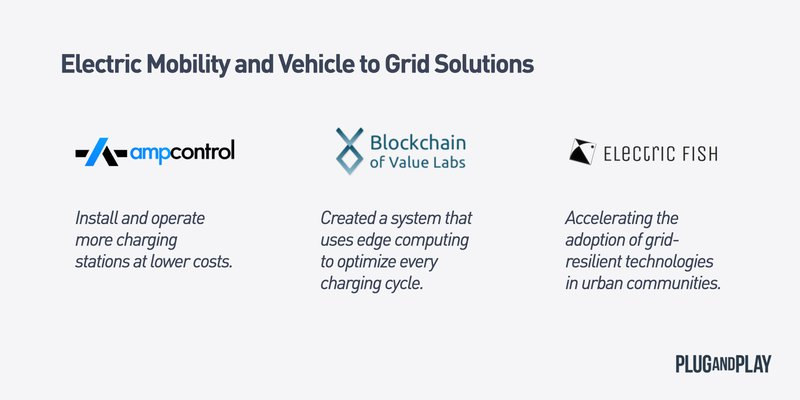 Electric Mobility and Vehicle to Grid Solutions