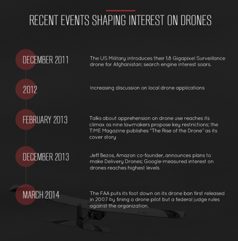 How Drones Are Changing The World of Insurance