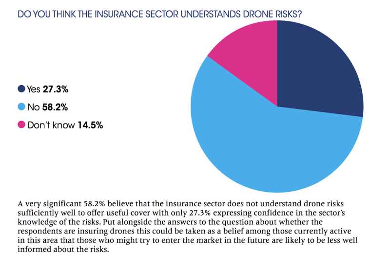 How Drones Are Changing The World of Insurance 1