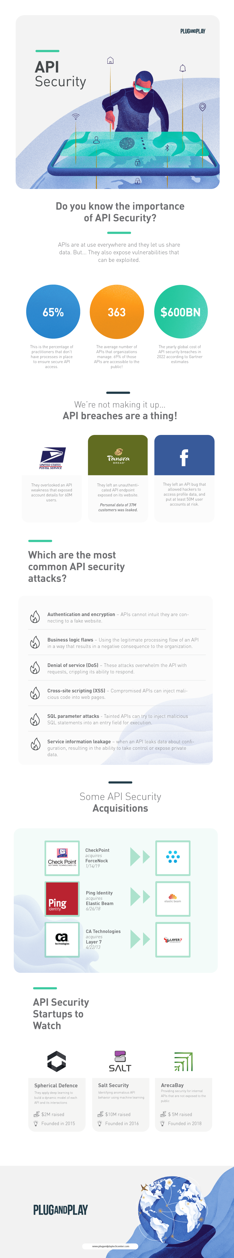 API Security Infographic Cyber