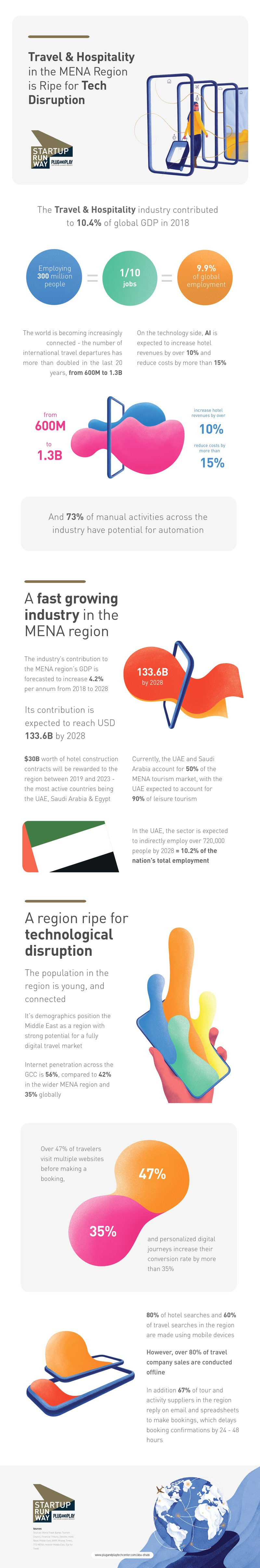 Infographic-MENA-Travel-Hospitality
