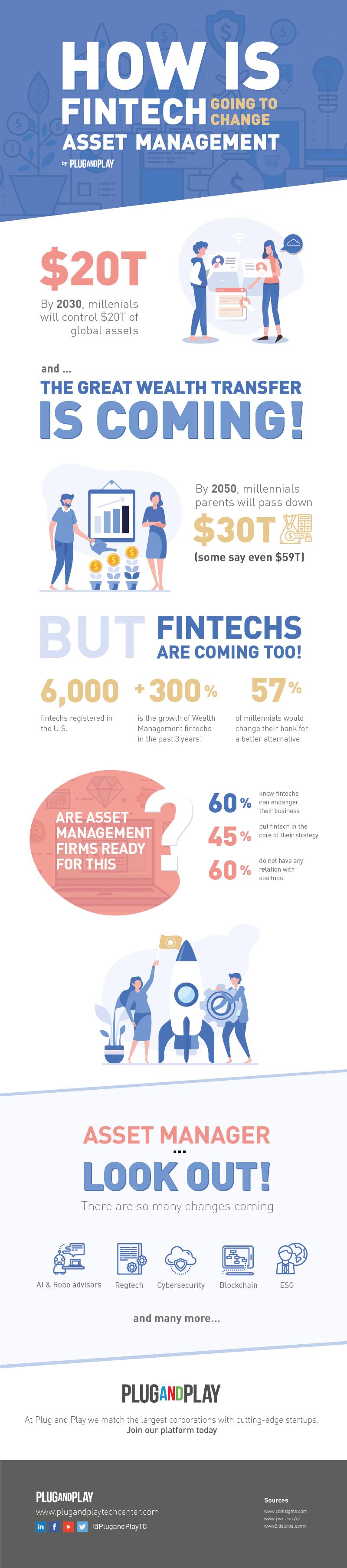 Infographic fintech asset management