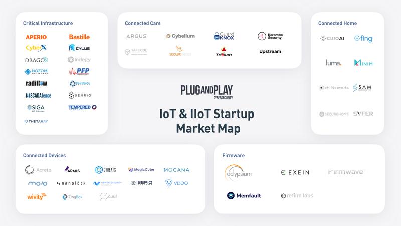 Startup IOT IIOT PNP market map