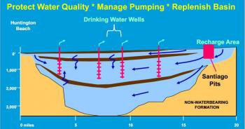 orange county wastewater