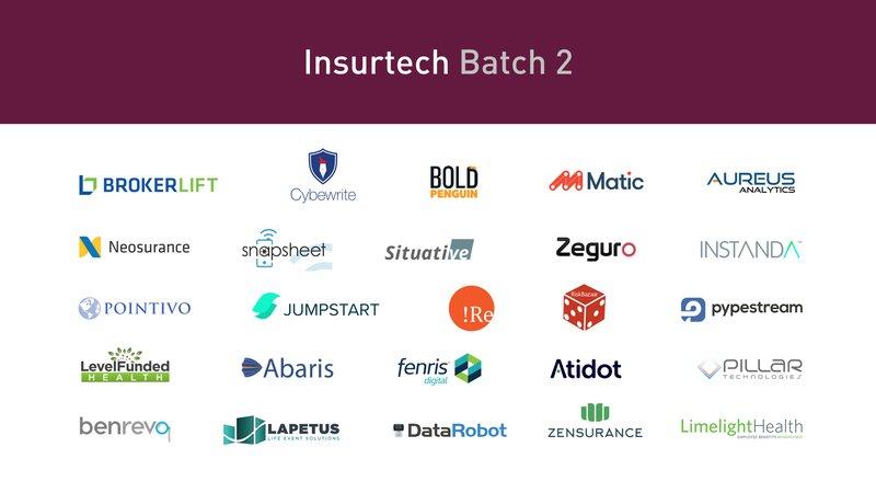 insurtech batch 2 startups