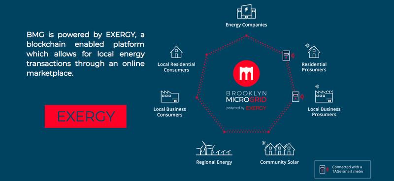 Blockchain Energy Exergy