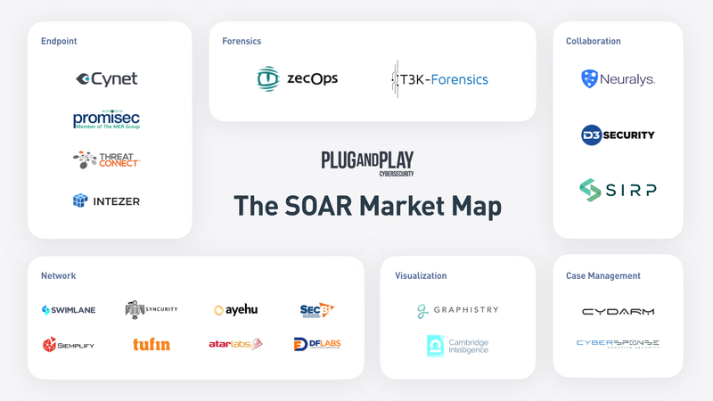Understanding the SOAR Landscape 1