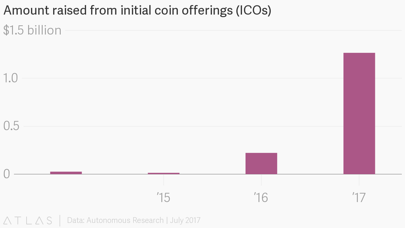 amount of money raised in icos 2017