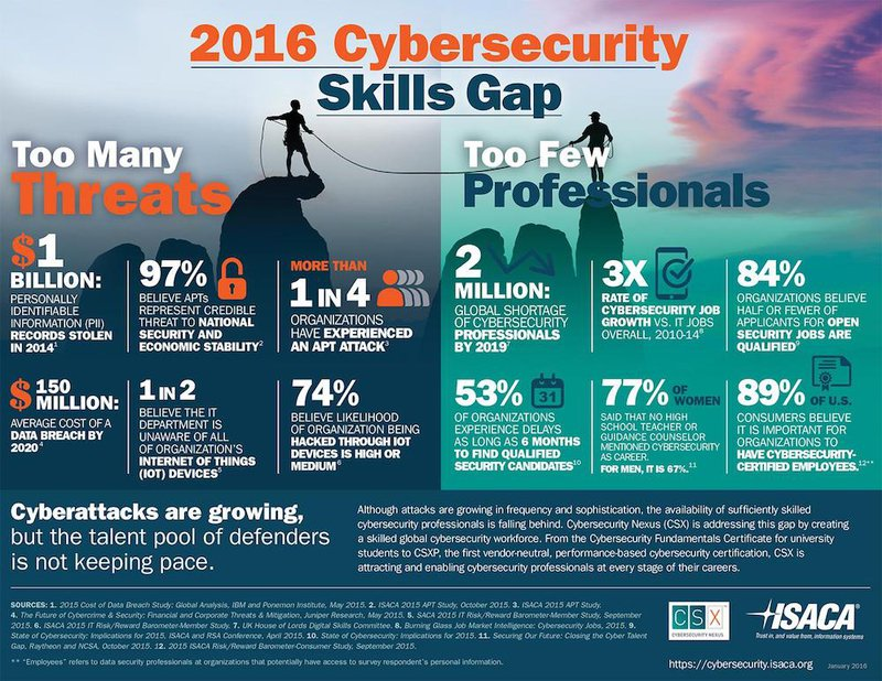 cybersecurity skill gap