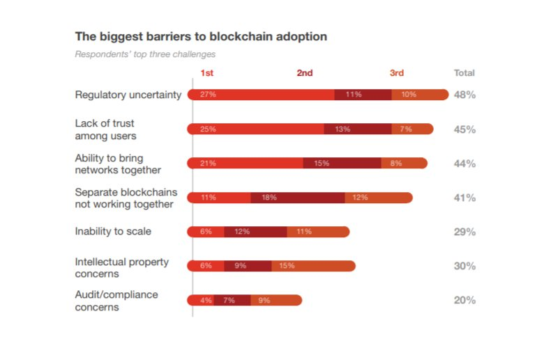 Blockchain PWC finance
