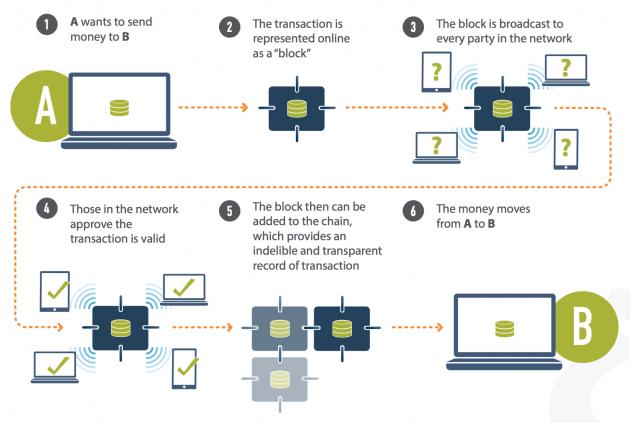 Blockchain security process