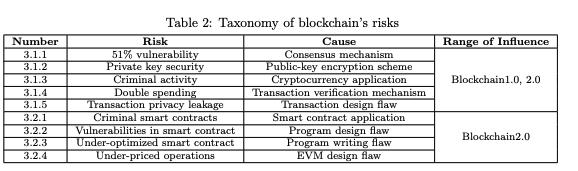 Blockchain security risks