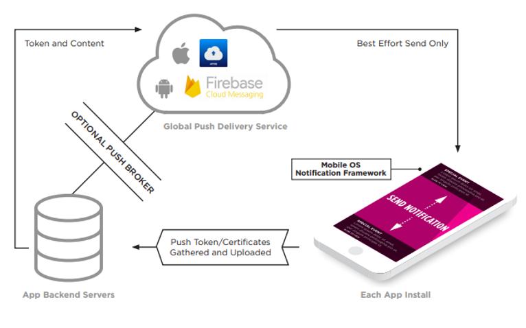 Edge computing mobile marketing graph