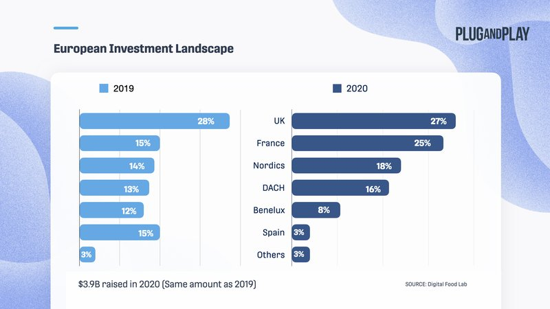 food-industry-trends-europe-graph-investments.001.jpeg