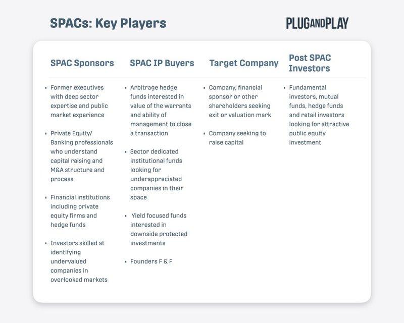 how do spacs work key players v2