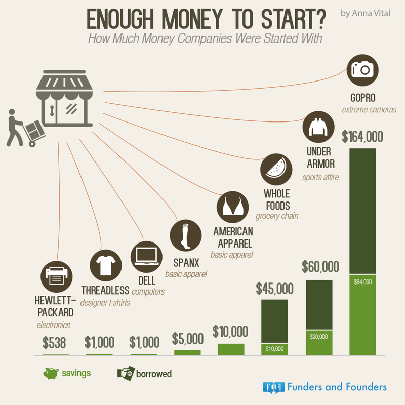 how much money should my startup raise