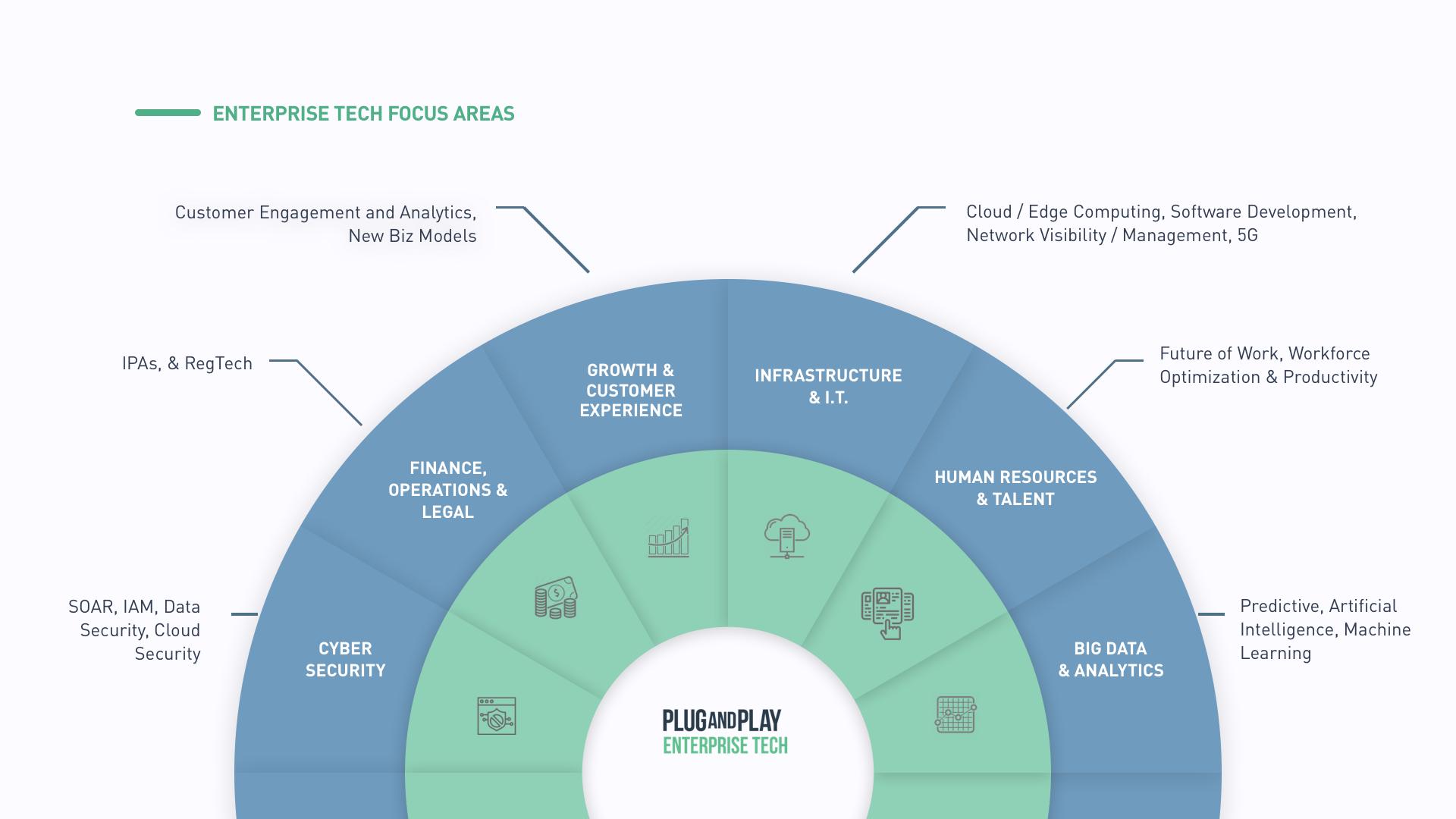 Enterprise Tech Focus Areas