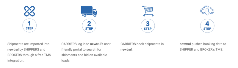 newtrul-new-investment-steps.png
