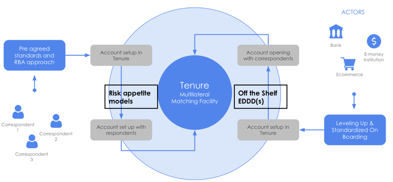 plug-and-play-new-investment-tenurex-graph-2.png
