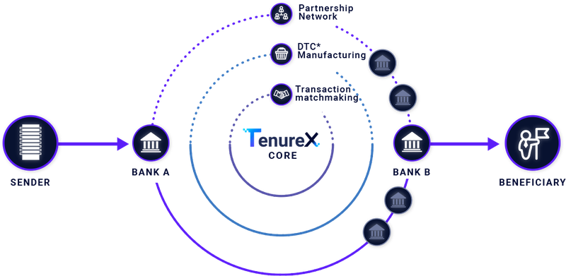 plug-and-play-new-investment-tenurex-graph.png