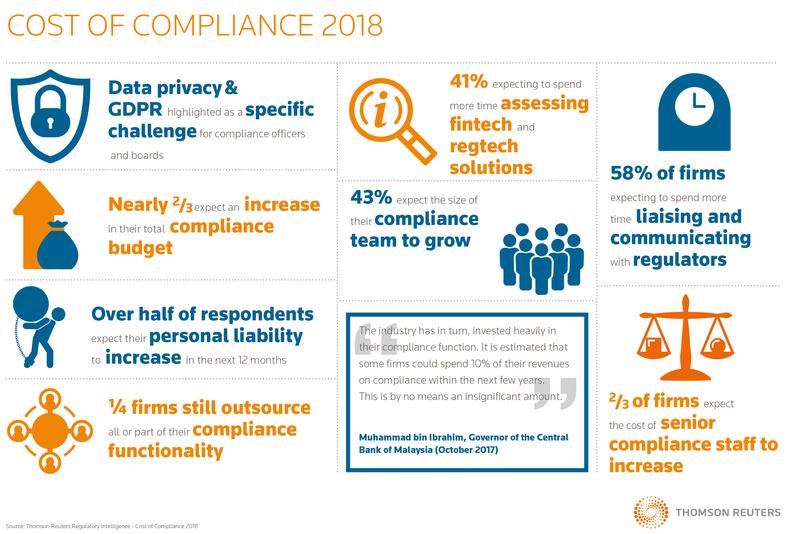 regtech asset management compliance
