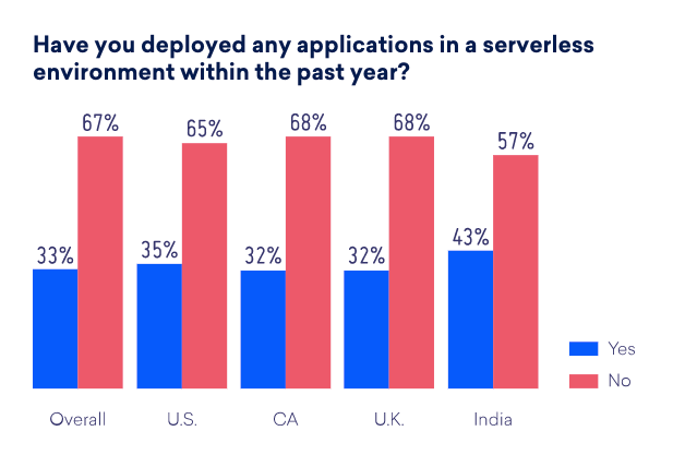 Serverless security survey