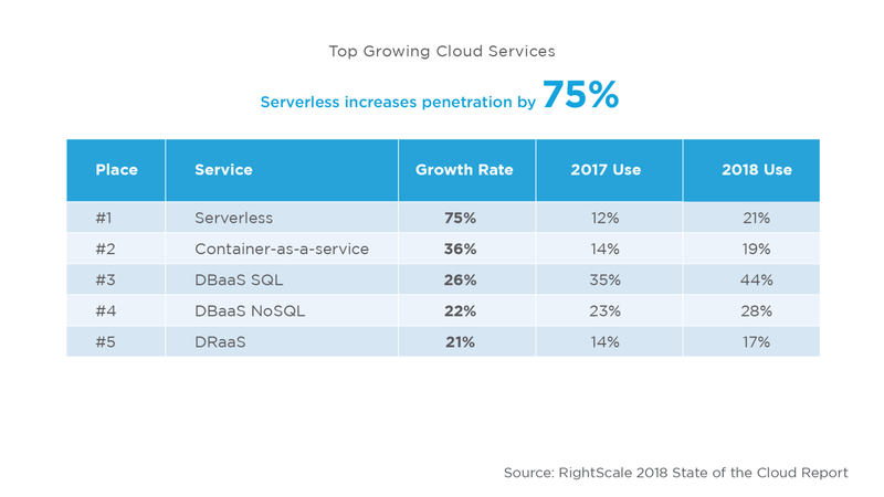 Serverless security growing cloud services