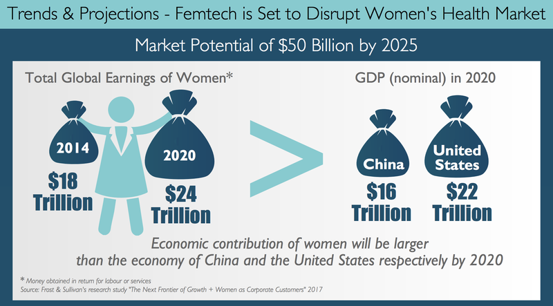 Shaping the Future of Femtech 3