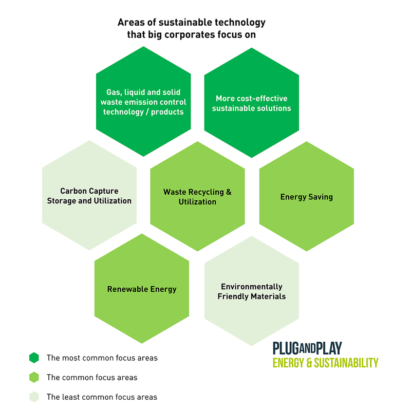 Activism and Innovation in Corporate Sustainability 2