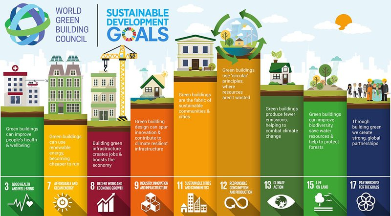 trends in the construction industry sustainability