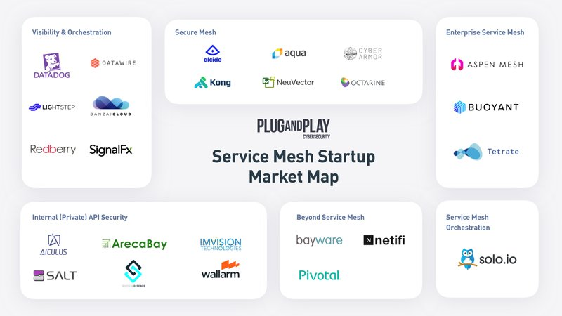 Service Mesh Market Map Startups